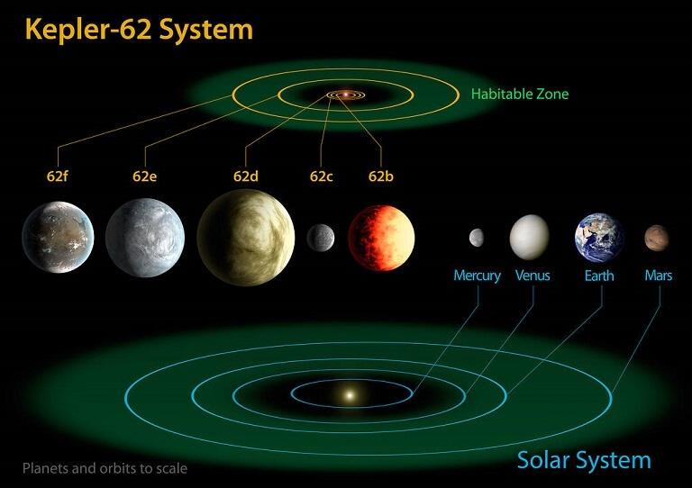 Sistema Kepler-62