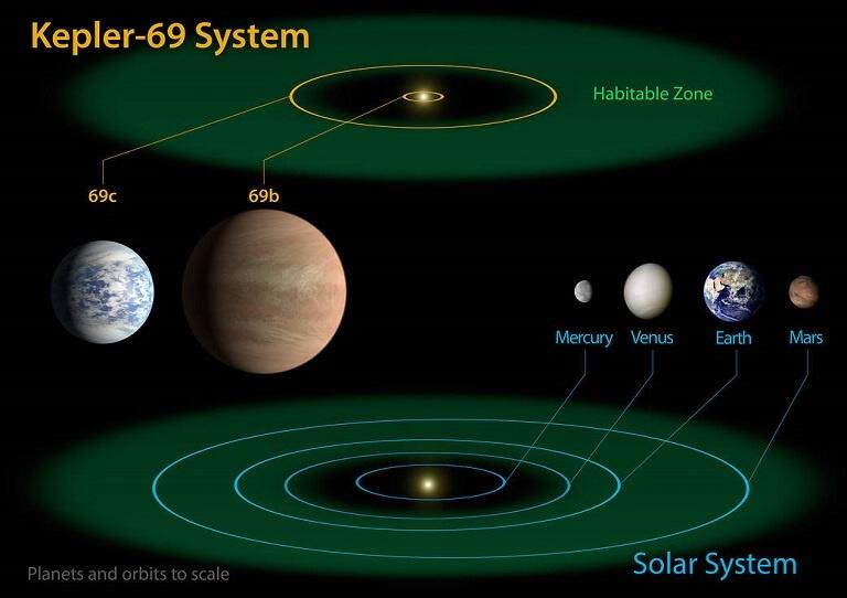 Sistema Kepler69